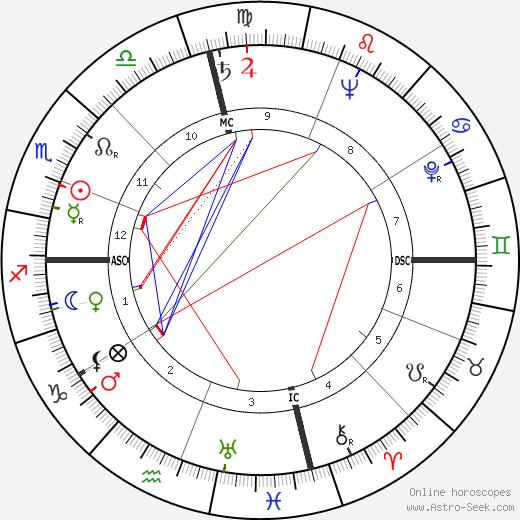 Georg Olden tema natale, oroscopo, Georg Olden oroscopi gratuiti, astrologia