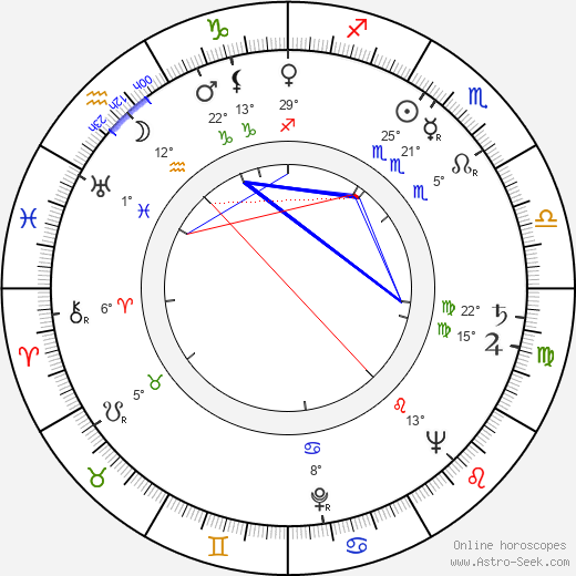 George Dunning birth chart, biography, wikipedia 2020, 2021