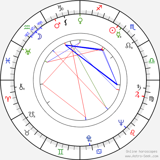 George Dunning birth chart, George Dunning astro natal horoscope, astrology