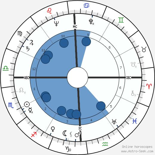 Gesualdo Bufalino wikipedia, horoscope, astrology, instagram