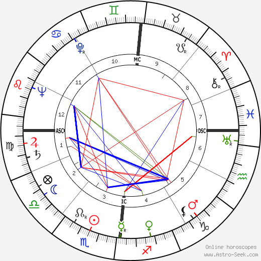 Gianni Toppan astro natal birth chart, Gianni Toppan horoscope, astrology