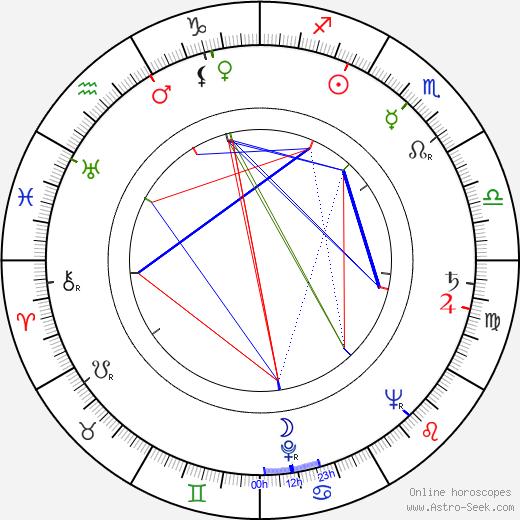 Helinä Järvinen astro natal birth chart, Helinä Järvinen horoscope, astrology