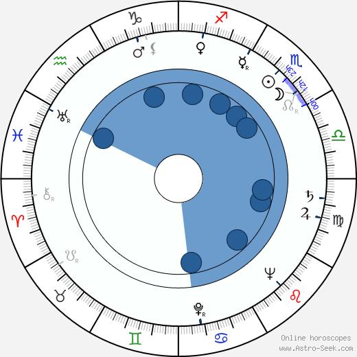 Ira Wheeler wikipedia, horoscope, astrology, instagram