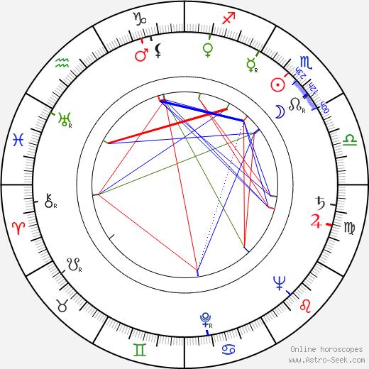 Ira Wheeler birth chart, Ira Wheeler astro natal horoscope, astrology