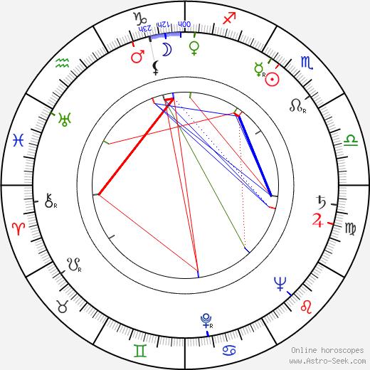 Irving Ravetch день рождения гороскоп, Irving Ravetch Натальная карта онлайн