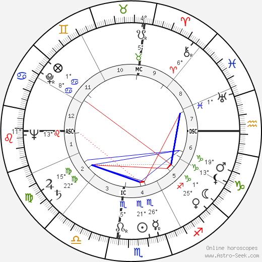 Jack Elam birth chart, biography, wikipedia 2019, 2020
