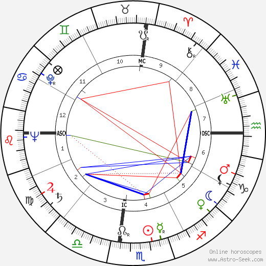 Jack Elam astro natal birth chart, Jack Elam horoscope, astrology