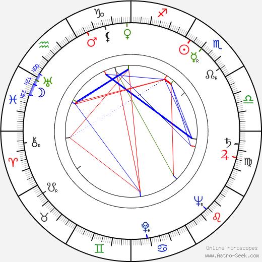 Janusz Klosinski birth chart, Janusz Klosinski astro natal horoscope, astrology