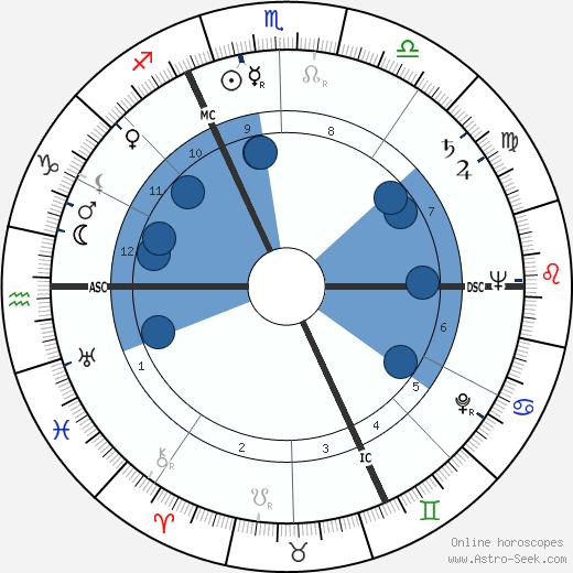 Jean Boulet wikipedia, horoscope, astrology, instagram