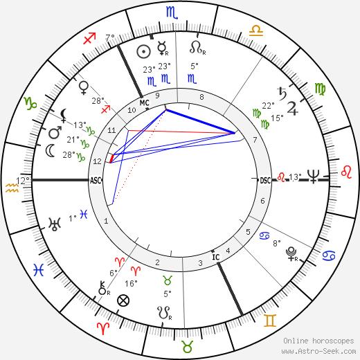 Jean Boulet birth chart, biography, wikipedia 2018, 2019