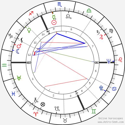Jean Boulet astro natal birth chart, Jean Boulet horoscope, astrology