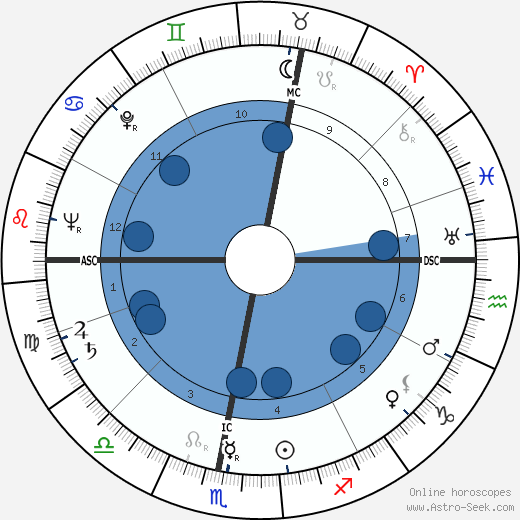 Jean Maridor wikipedia, horoscope, astrology, instagram