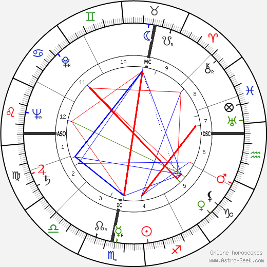 Jean Maridor tema natale, oroscopo, Jean Maridor oroscopi gratuiti, astrologia