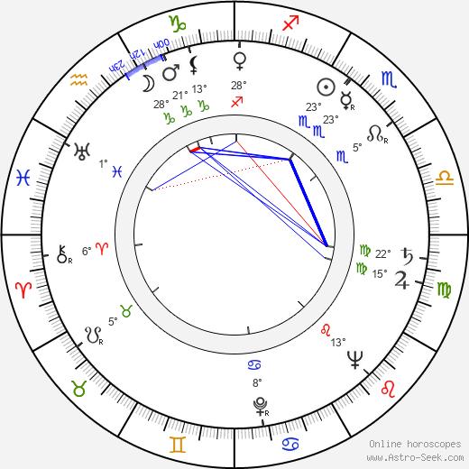José Lewgoy birth chart, biography, wikipedia 2020, 2021