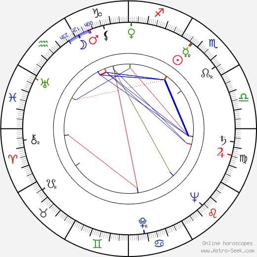 José Lewgoy birth chart, José Lewgoy astro natal horoscope, astrology