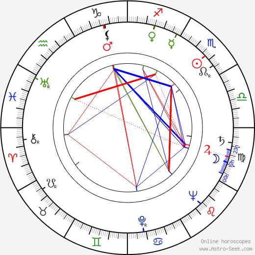 Leonor Borrero день рождения гороскоп, Leonor Borrero Натальная карта онлайн