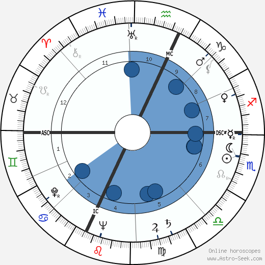Maurice Clavel wikipedia, horoscope, astrology, instagram
