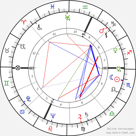 Maurice Clavel astro natal birth chart, Maurice Clavel horoscope, astrology