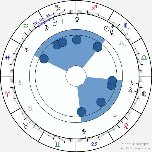 Milton Rudin wikipedia, horoscope, astrology, instagram