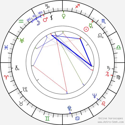 Milton Rudin tema natale, oroscopo, Milton Rudin oroscopi gratuiti, astrologia