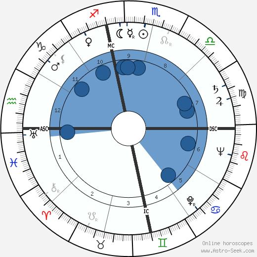 Paul Robert Ignatius wikipedia, horoscope, astrology, instagram