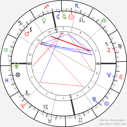 Paul Robert Ignatius tema natale, oroscopo, Paul Robert Ignatius oroscopi gratuiti, astrologia