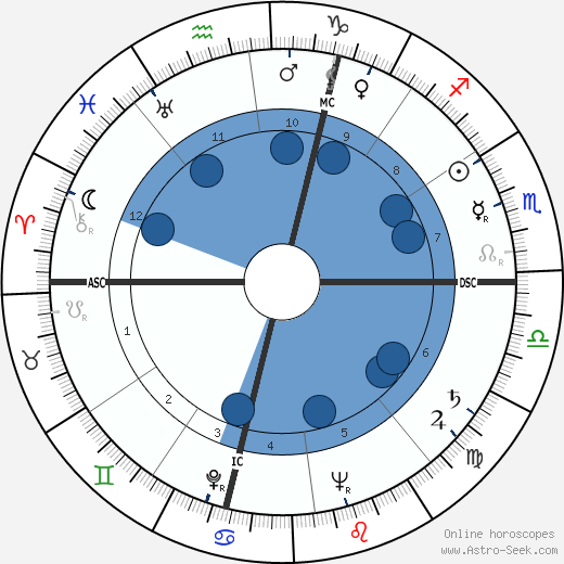 Ralph Meeker horoscope, astrology, sign, zodiac, date of birth, instagram