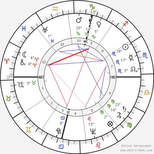 Ralph Meeker birth chart, biography, wikipedia 2018, 2019