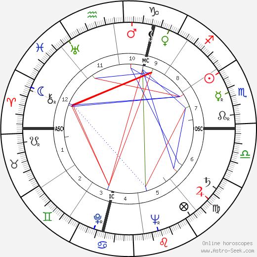 Ralph Meeker astro natal birth chart, Ralph Meeker horoscope, astrology