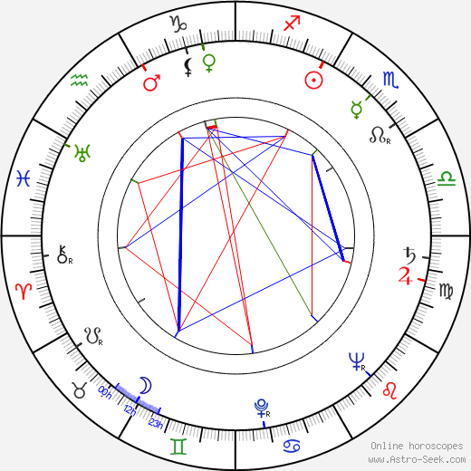 Рикардо Монтальбан Ricardo Montalban день рождения гороскоп, Ricardo Montalban Натальная карта онлайн