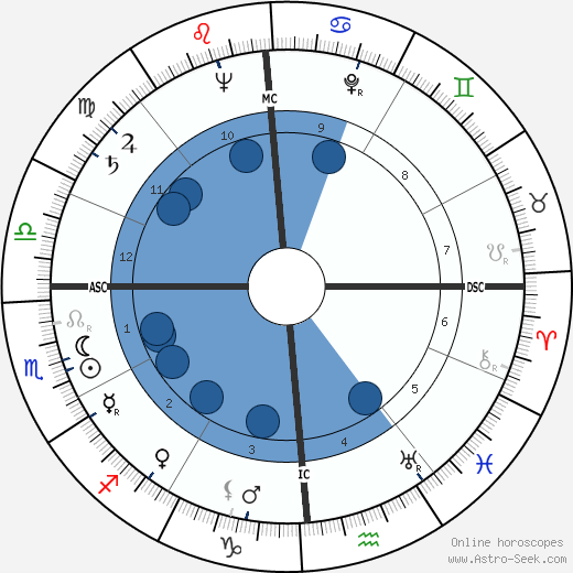 Russ Kerns horoscope, astrology, sign, zodiac, date of birth, instagram