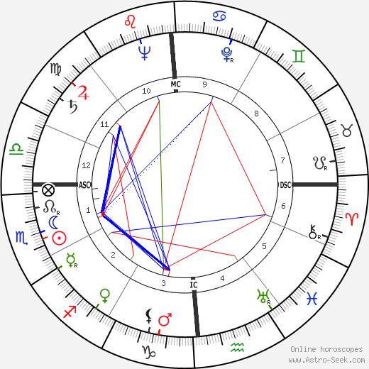 Russ Kerns день рождения гороскоп, Russ Kerns Натальная карта онлайн
