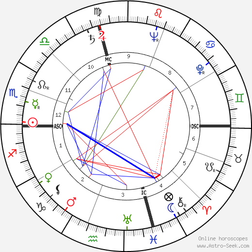 Stan Musial astro natal birth chart, Stan Musial horoscope, astrology