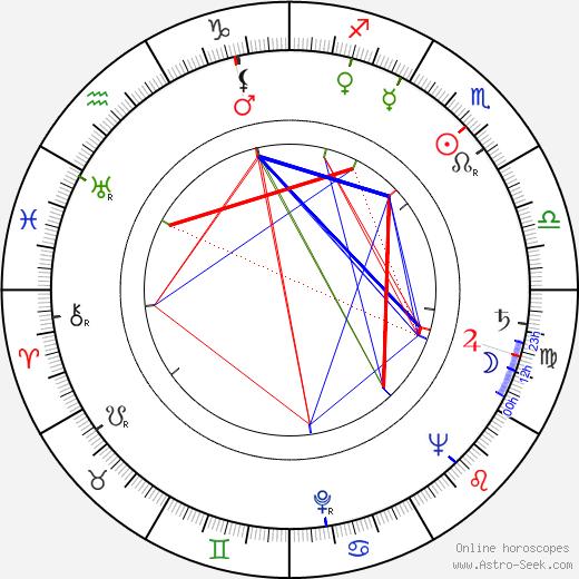 Václav Lohniský tema natale, oroscopo, Václav Lohniský oroscopi gratuiti, astrologia