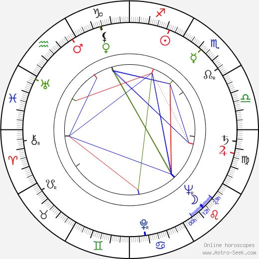 Virginia Mayo birth chart, Virginia Mayo astro natal horoscope, astrology