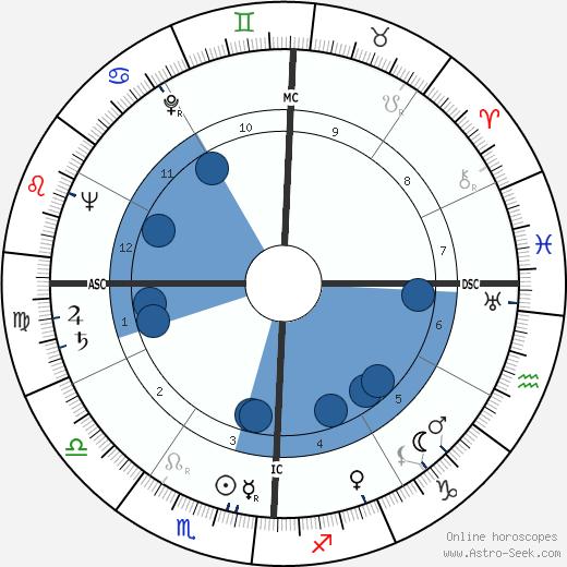 Wayne Thiebaud wikipedia, horoscope, astrology, instagram
