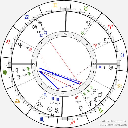 Wayne Thiebaud birth chart, biography, wikipedia 2018, 2019