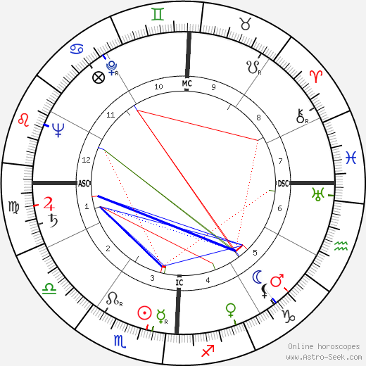 Wayne Thiebaud astro natal birth chart, Wayne Thiebaud horoscope, astrology