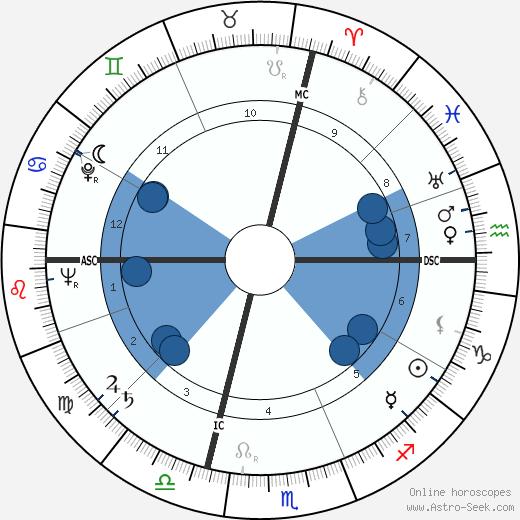 Aldo Puccinelli wikipedia, horoscope, astrology, instagram
