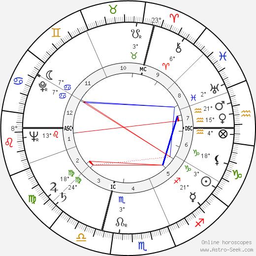 Aldo Puccinelli birth chart, biography, wikipedia 2018, 2019
