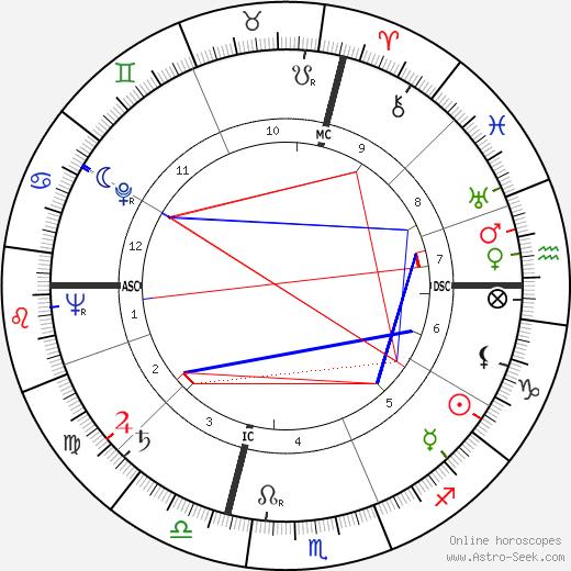 Aldo Puccinelli astro natal birth chart, Aldo Puccinelli horoscope, astrology