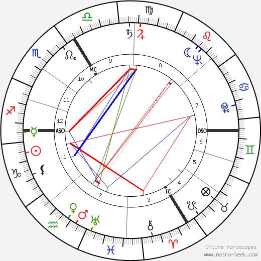 André Verchuren birth chart, André Verchuren astro natal horoscope, astrology