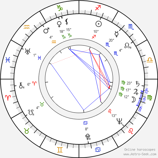 Ann Rutherford birth chart, biography, wikipedia 2017, 2018