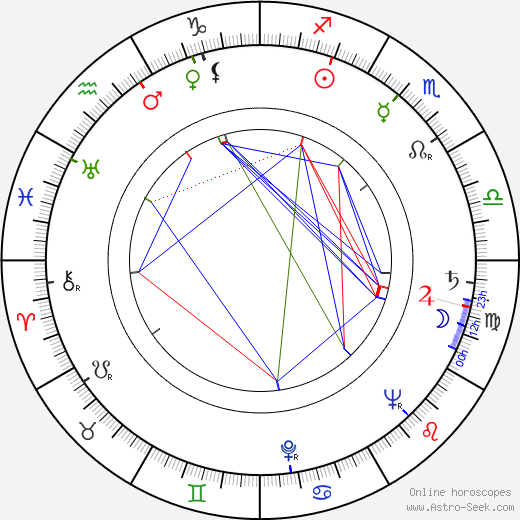 Ann Rutherford astro natal birth chart, Ann Rutherford horoscope, astrology