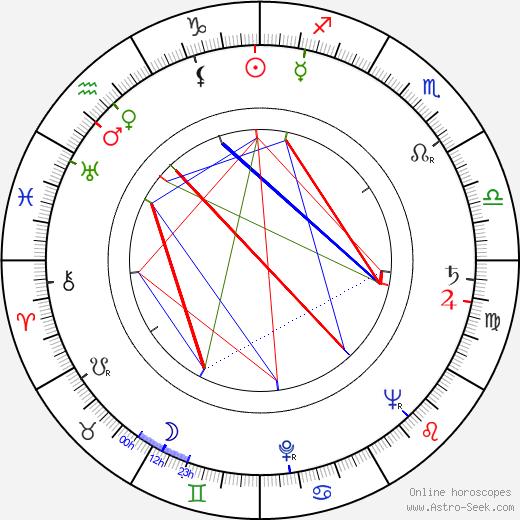 Birger Malmsten astro natal birth chart, Birger Malmsten horoscope, astrology