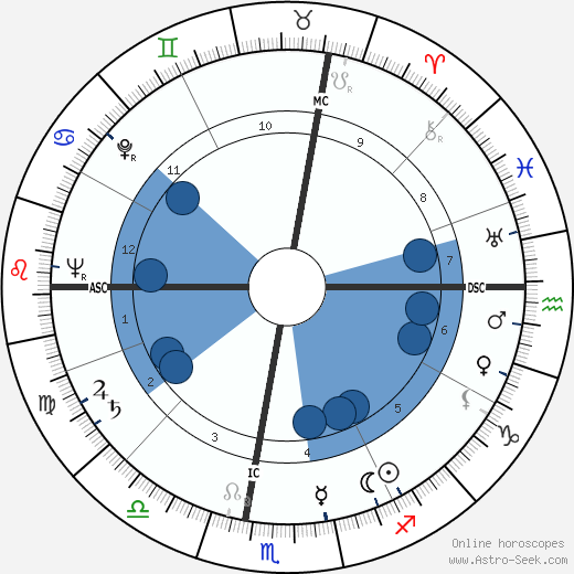 Carlo Ciampi wikipedia, horoscope, astrology, instagram