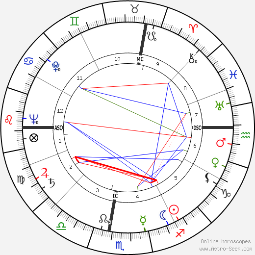Carlo Ciampi astro natal birth chart, Carlo Ciampi horoscope, astrology