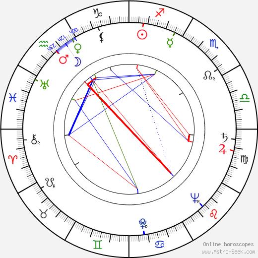 Daniel Sorano birth chart, Daniel Sorano astro natal horoscope, astrology