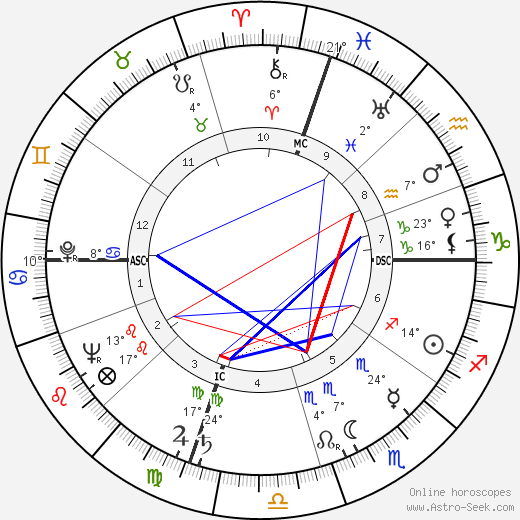 Dave Brubeck birth chart, biography, wikipedia 2018, 2019