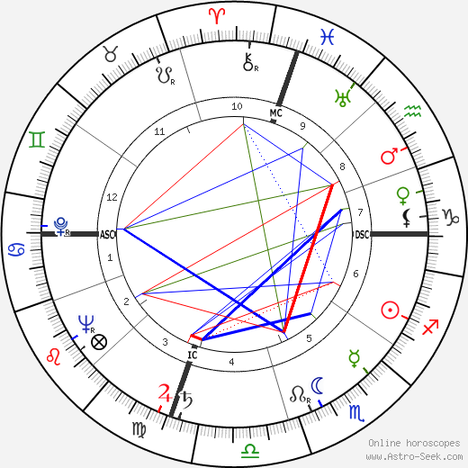 Dave Brubeck astro natal birth chart, Dave Brubeck horoscope, astrology